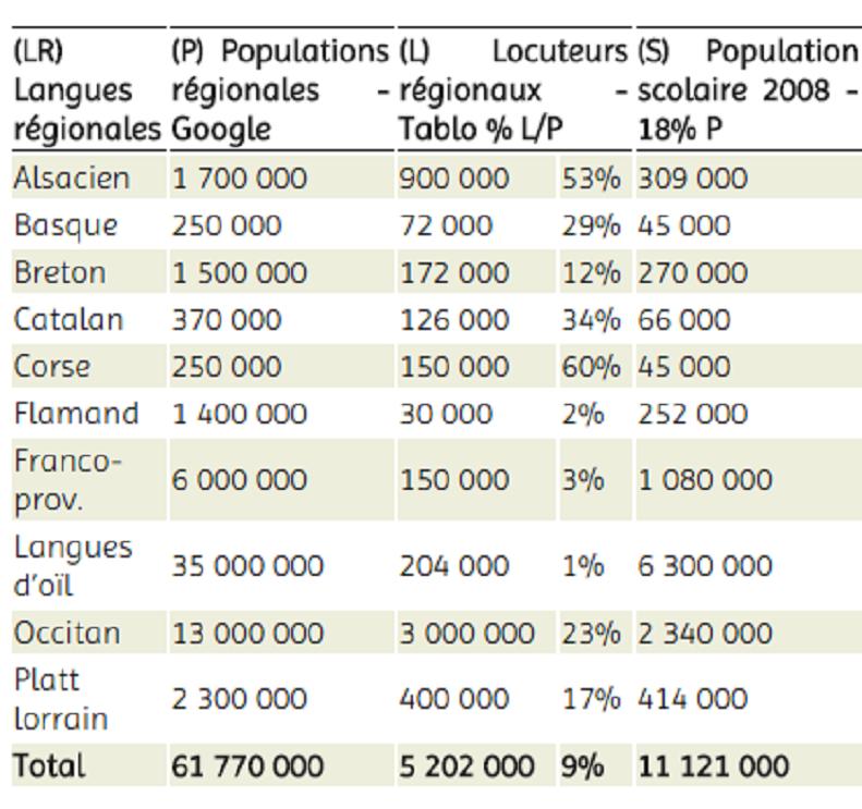 Capture écran, chiffres de Langues régionales.org