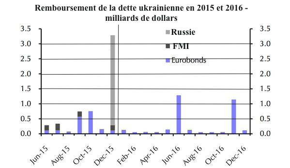 Remboursement de la dette ukrainienne en 2015-2016