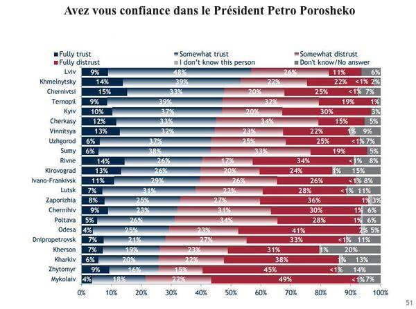 Sondage de l'opinion publique ukrainienne