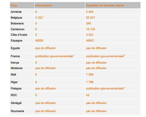 Le nombre d'interceptions et de consultations de métadonnées par pays d'implantation d'Orange