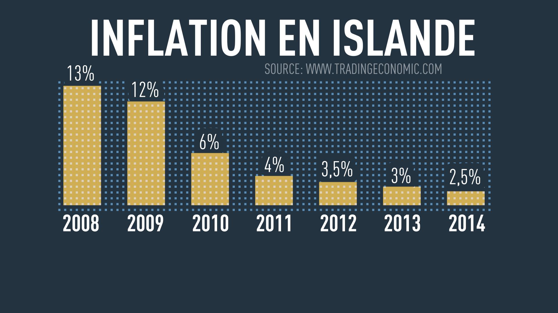 Comment reprendre son économie en main quand la crise fait rage ? Demandez à l'Islande