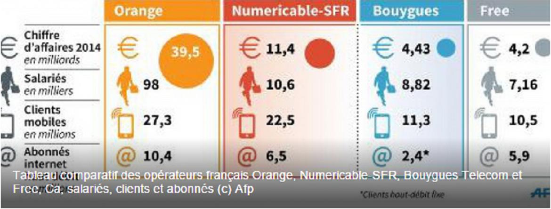 Parts de marchés des différents opérateurs de téléphonieet internet en France (Capture d'écran AFP)