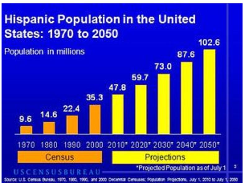 Projection de la population hispanophone en 2050 (Blog Gérald Olivier)