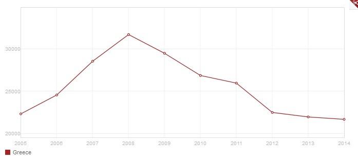 Le PIB de la Grèce par personne