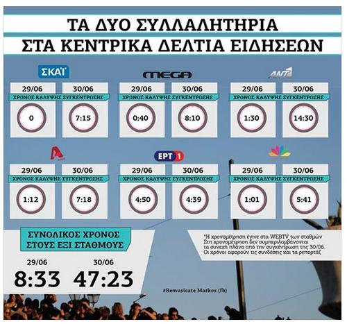 Le temps d'antenne du Oui et du Non sur les chaines de télévision en Grèce.