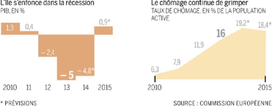 L'économie chypriote en chiffres (capture écran UE)