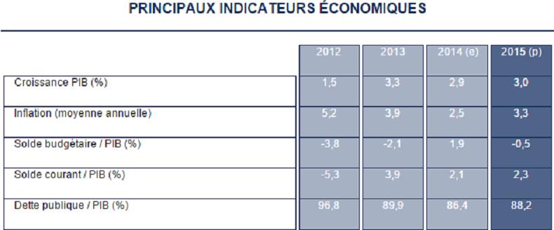 Indicateurs économiques de l'Islande (source Banque Mondiale, capture)