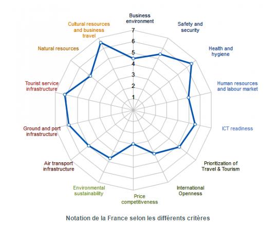 Les données de la France