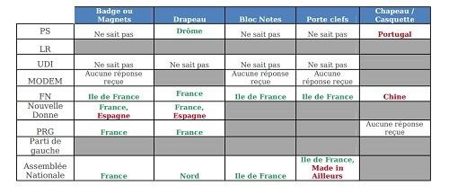 Dans les partis politiques, le «Made in France» on ne connaît pas !