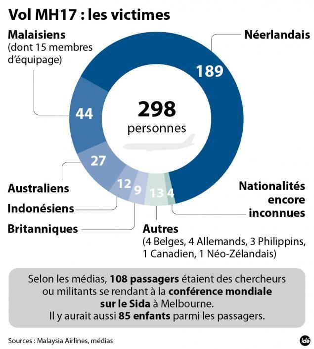 MH17: les 7 premiers jours décisifs après la catastrophe