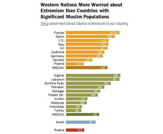 Une étude révèle une importante montée de la peur du terrorisme