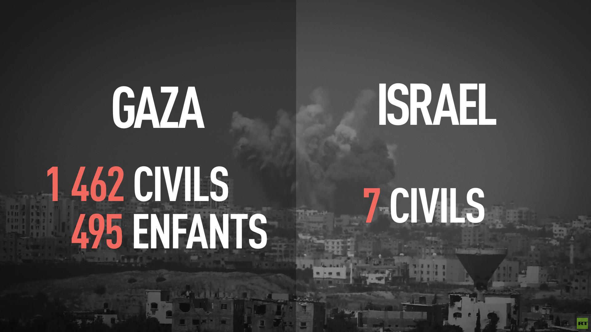 Drame de Gaza : un an après l'opération «bordure protectrice»
