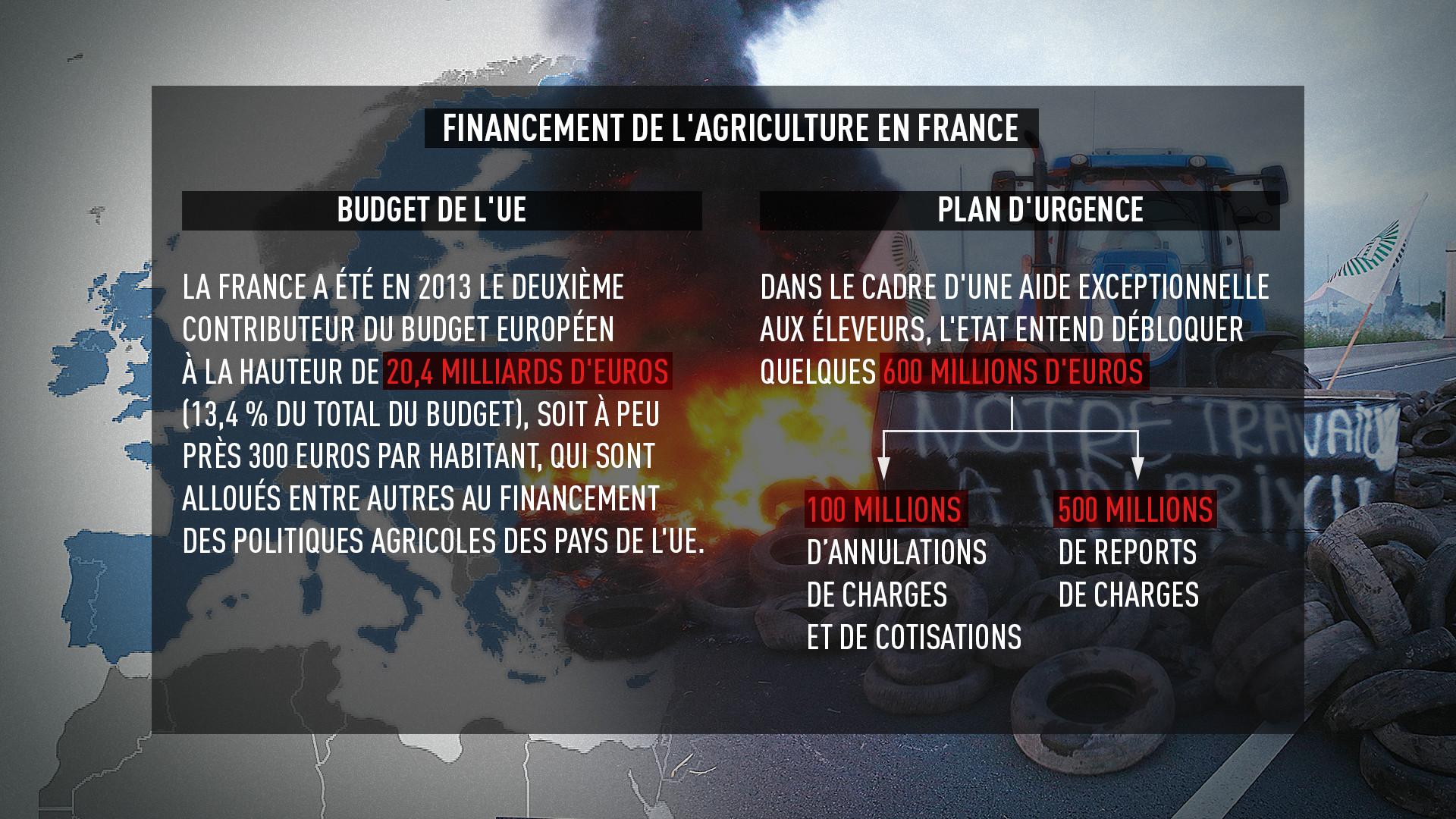 Plan d'urgence comparé à la contribution de la France à la PAC