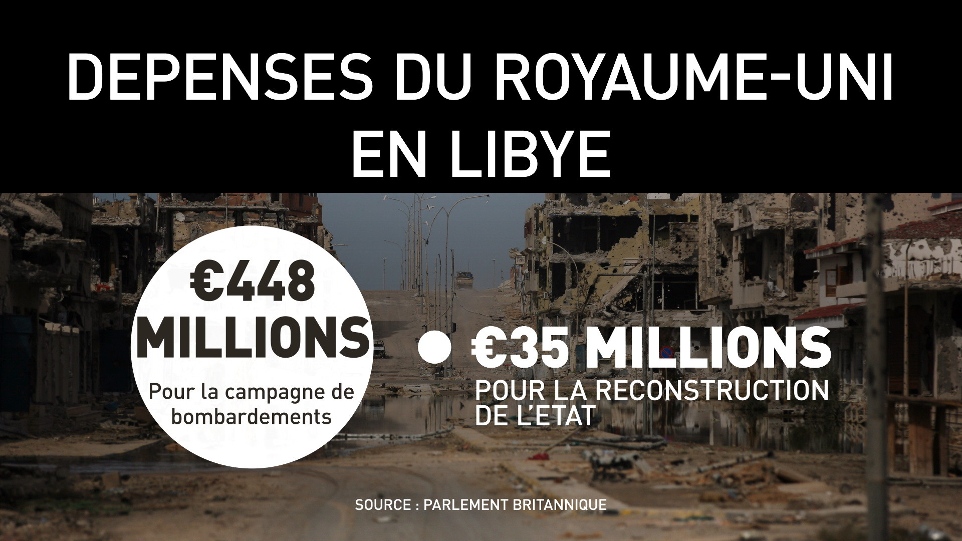 Libye : sauver le monde à l'anglaise