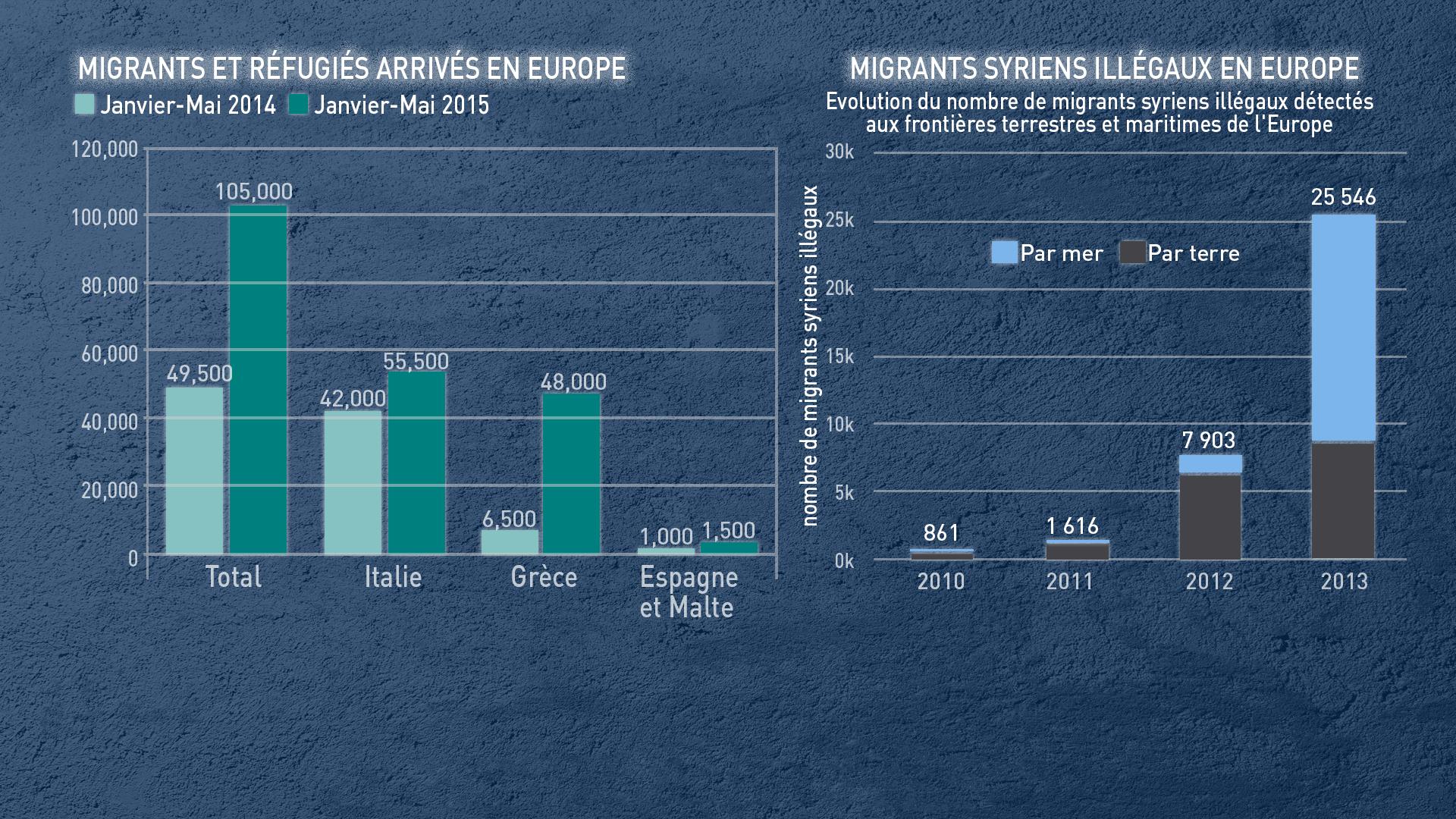 Migrants et réfugiés arrivés en Europe