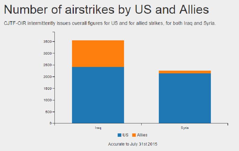 Graphique indiquant le nombre de frappes par les Etats-Unis et leurs alliés (capture Airwars)