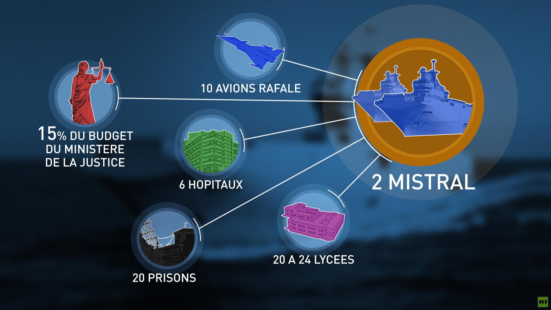 Mistral perdant : 6 hôpitaux, 20 prisons, 40 lycées, etc... à quoi correspond le contrat rompu ?