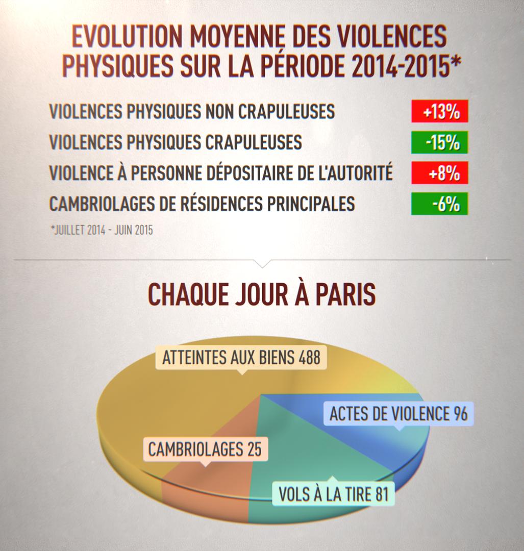 Sécurité à Paris : «La police nationale ne peut pas tout faire», déplore Pierre-Yves Bournazel