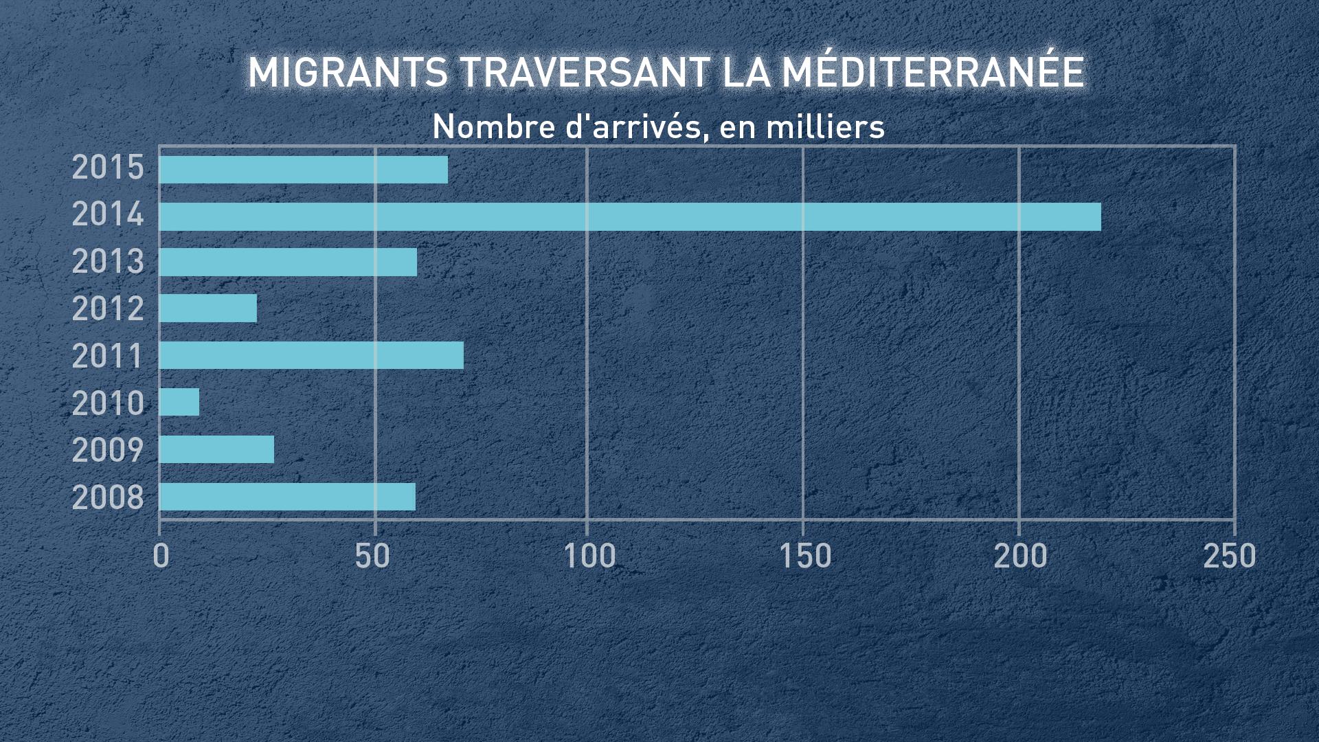 Migrants traversant la Méditerranée
