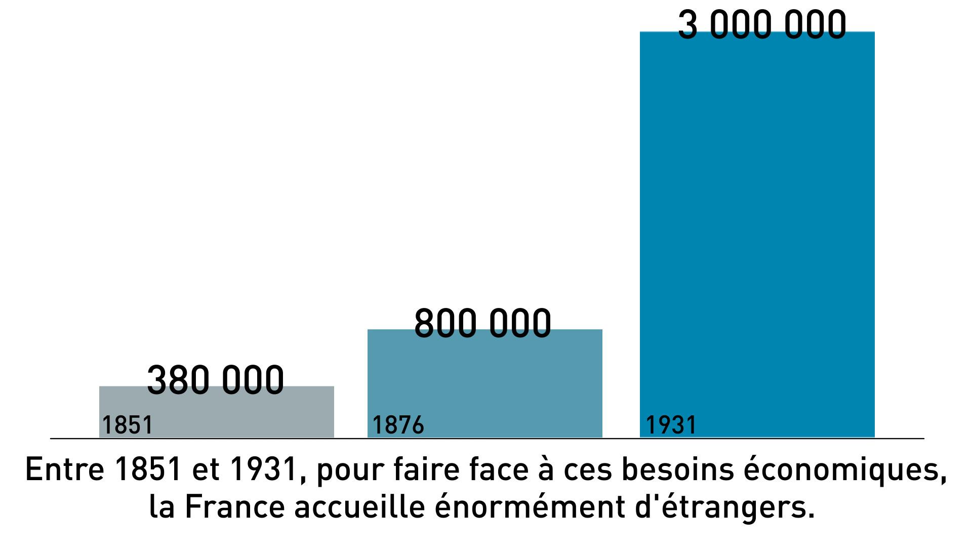 France : immigration de 1851 à 1931
