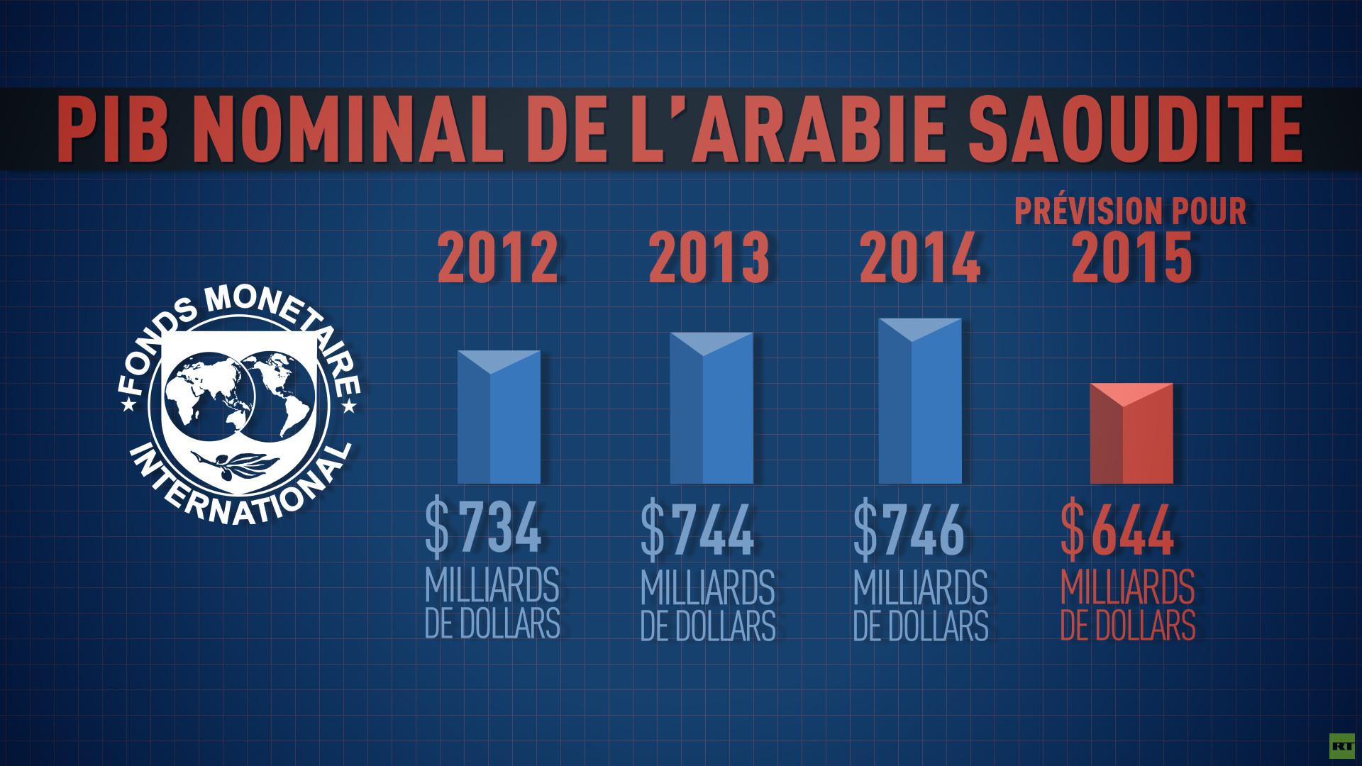 L'Arabie saoudite souffre face au défi du pétrole bon marché