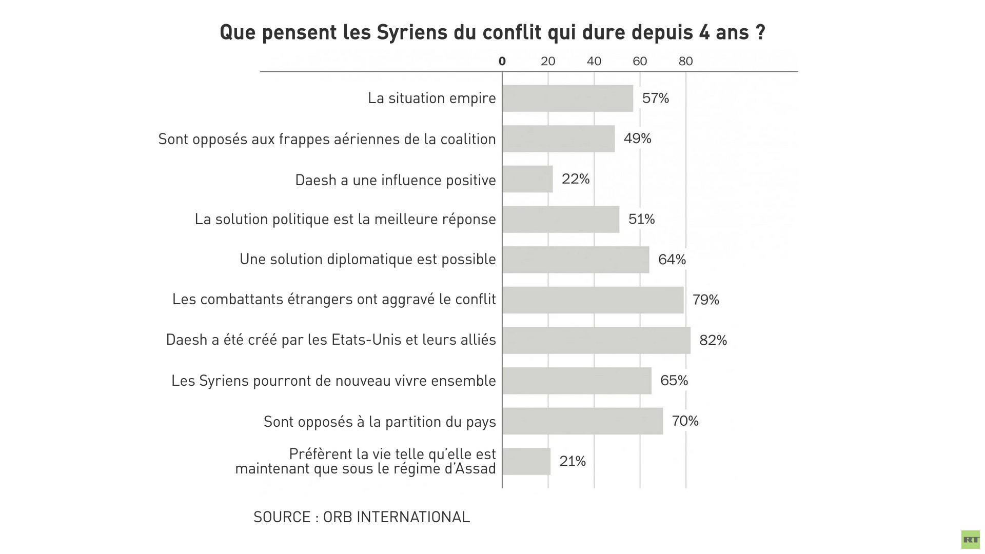 Plus de trois-quarts des Syriens estiment que «Daesh a été créé par les Etats-Unis et leurs alliés»