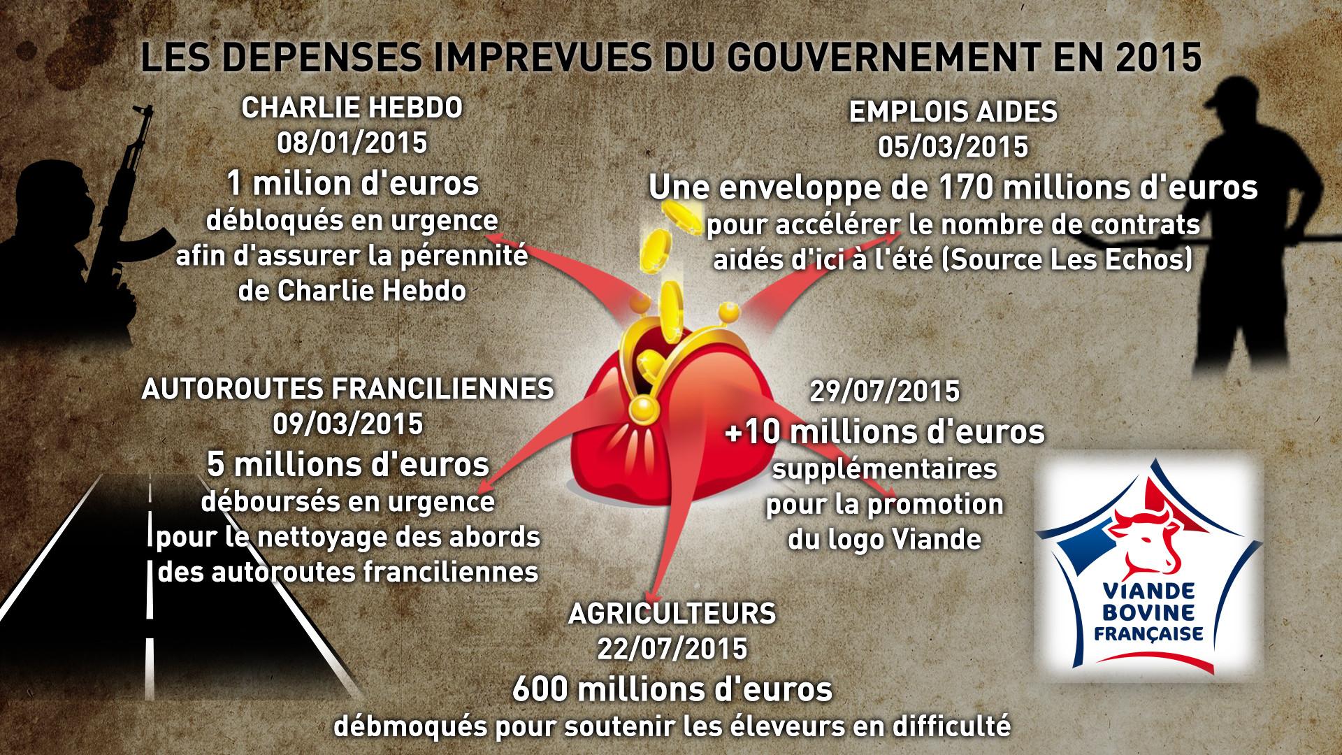 Les dépenses imprévues du gouvernement