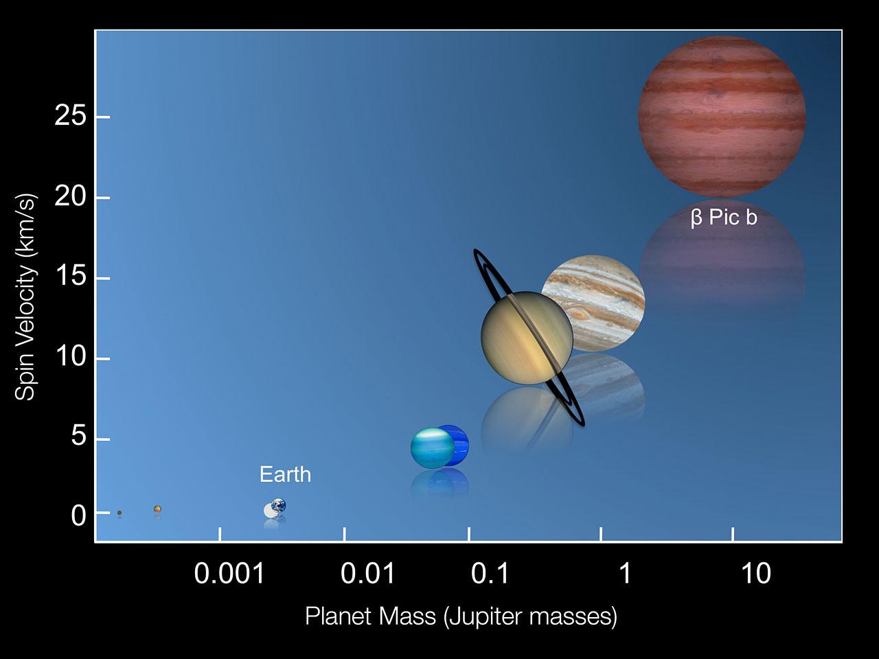 Graphique opposant la vitesse et la masse de Beta Pictoris b en comparaison avec d'autres planètes du système solaire