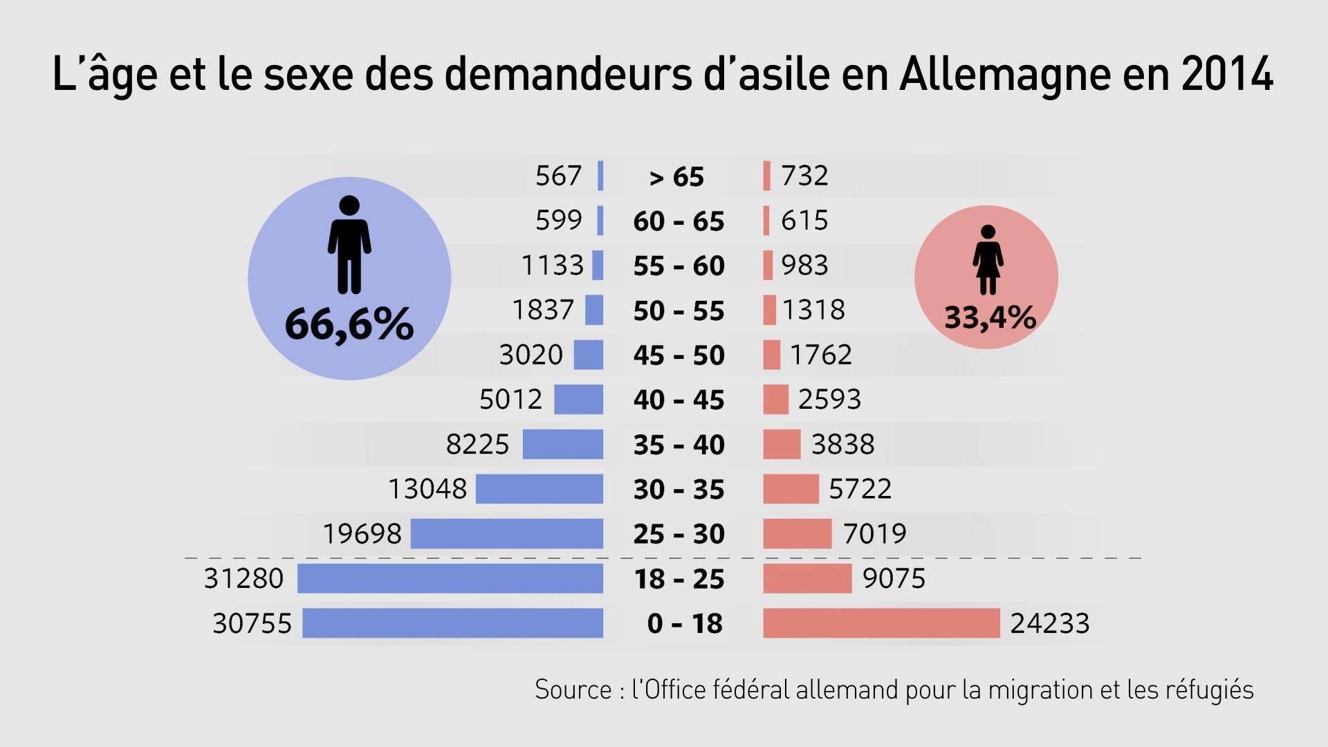 70% des réfugiés en Allemagne sont des hommes.