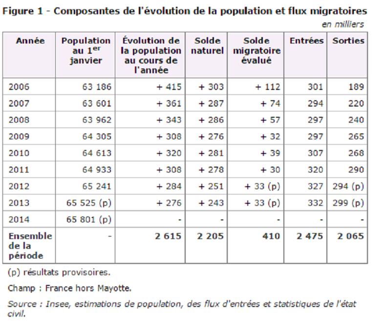 Flux migratoires en France, plus d'arrivées mais plus de départs aussi