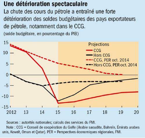 Chute du prix du pétrole( graphique FMI)