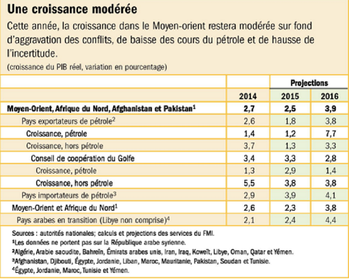 Le PIB des pays du Moyen Orient (Graphique FMI)