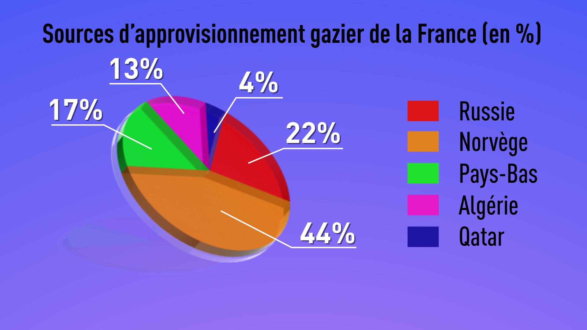 La Russie prévient la France d'une éventuelle pénurie de gaz en Ukraine