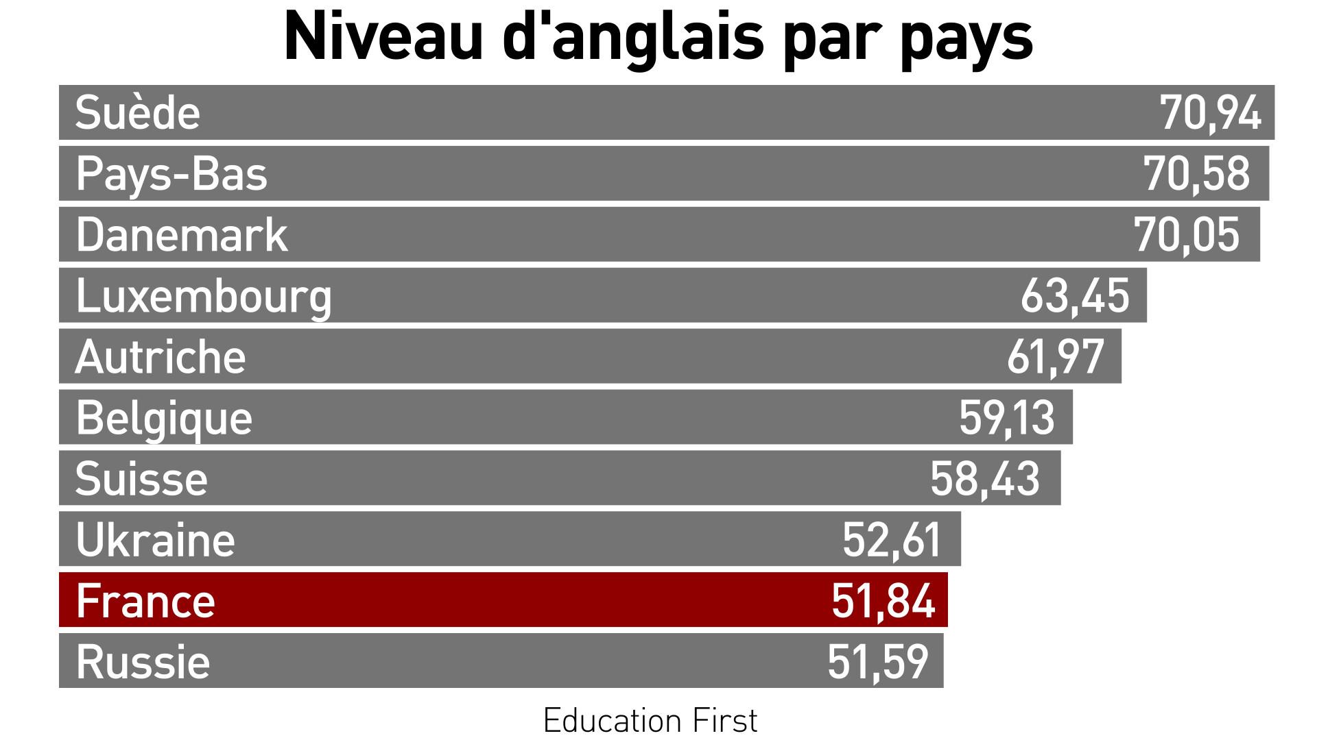 Les Français parlent-ils de plus en plus mal l'anglais ?