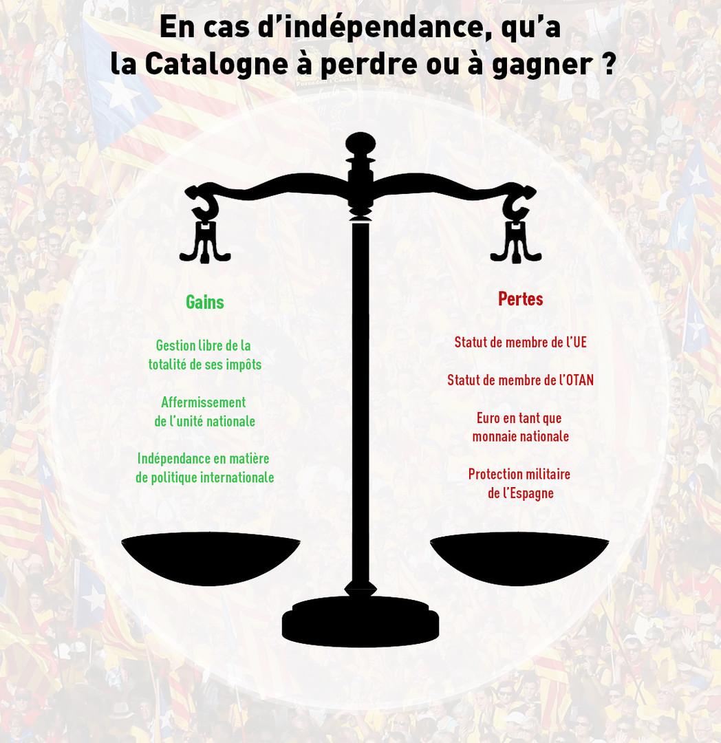 L'indépendance catalane en images
