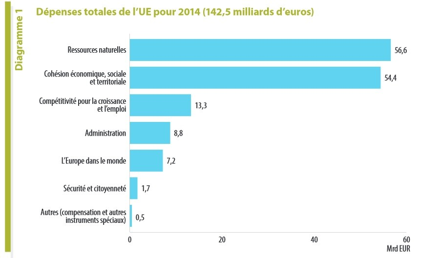 L'Europe, c'est la paie ? : 6,3 milliards d'euros «d'erreurs» dans les dépenses de l'UE