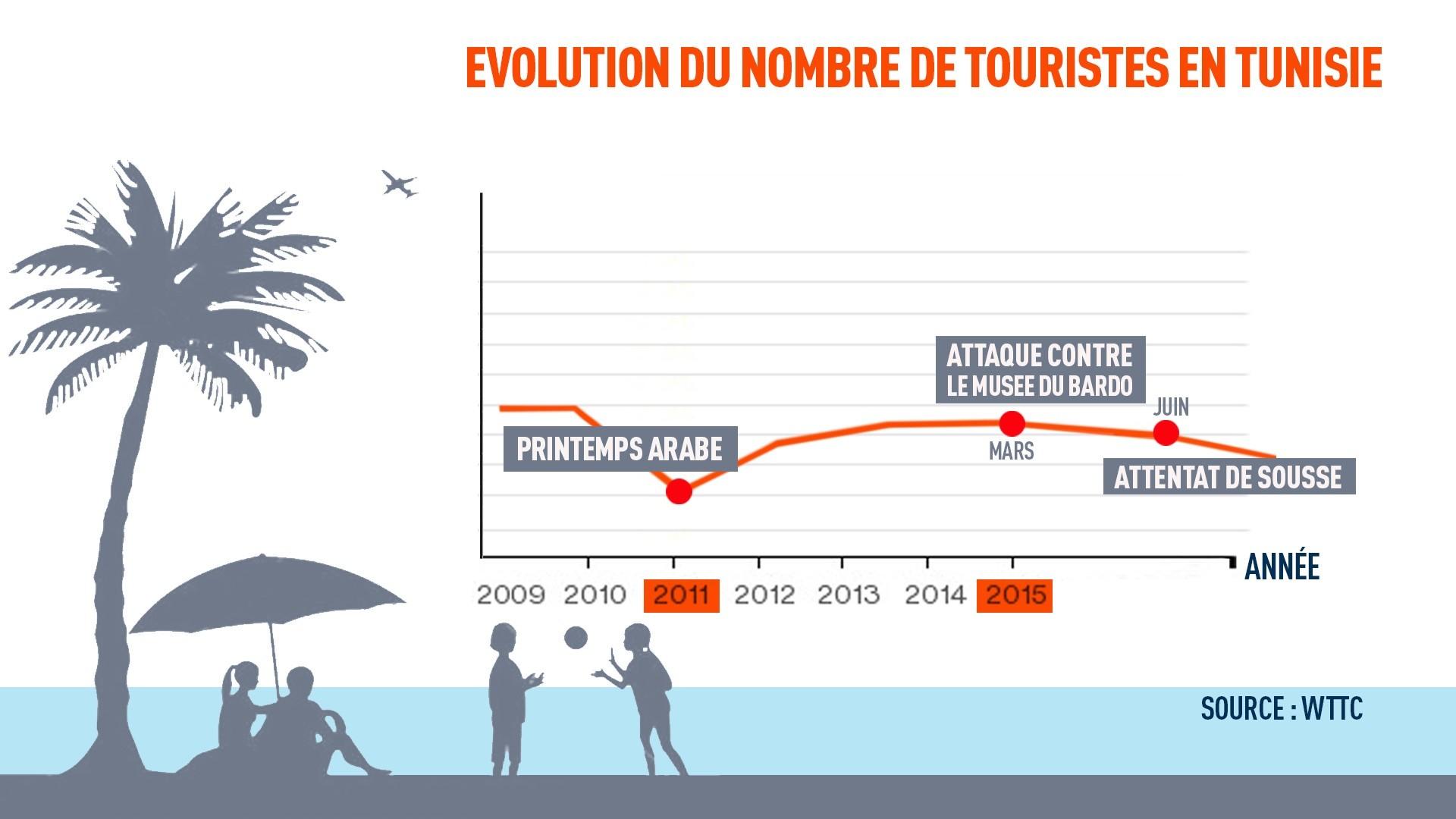 Egypte, Tunisie, France... Quel impact économique pour les pays touchés par le terrorisme ?