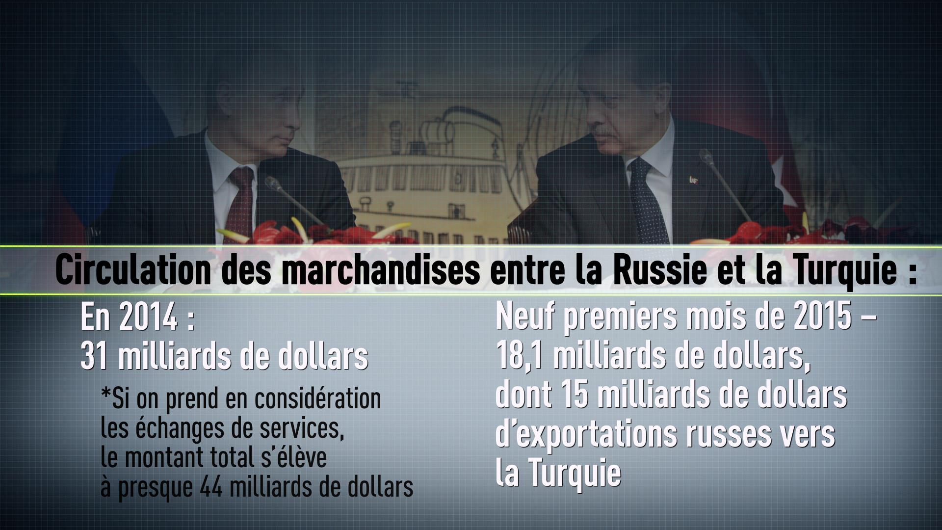Combien pourrait coûter un conflit entre la Russie et la Turquie ?