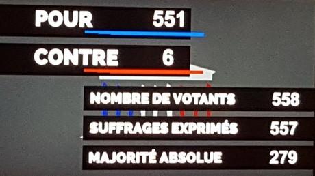 Résultat du vote à l'Assemblée Nationale