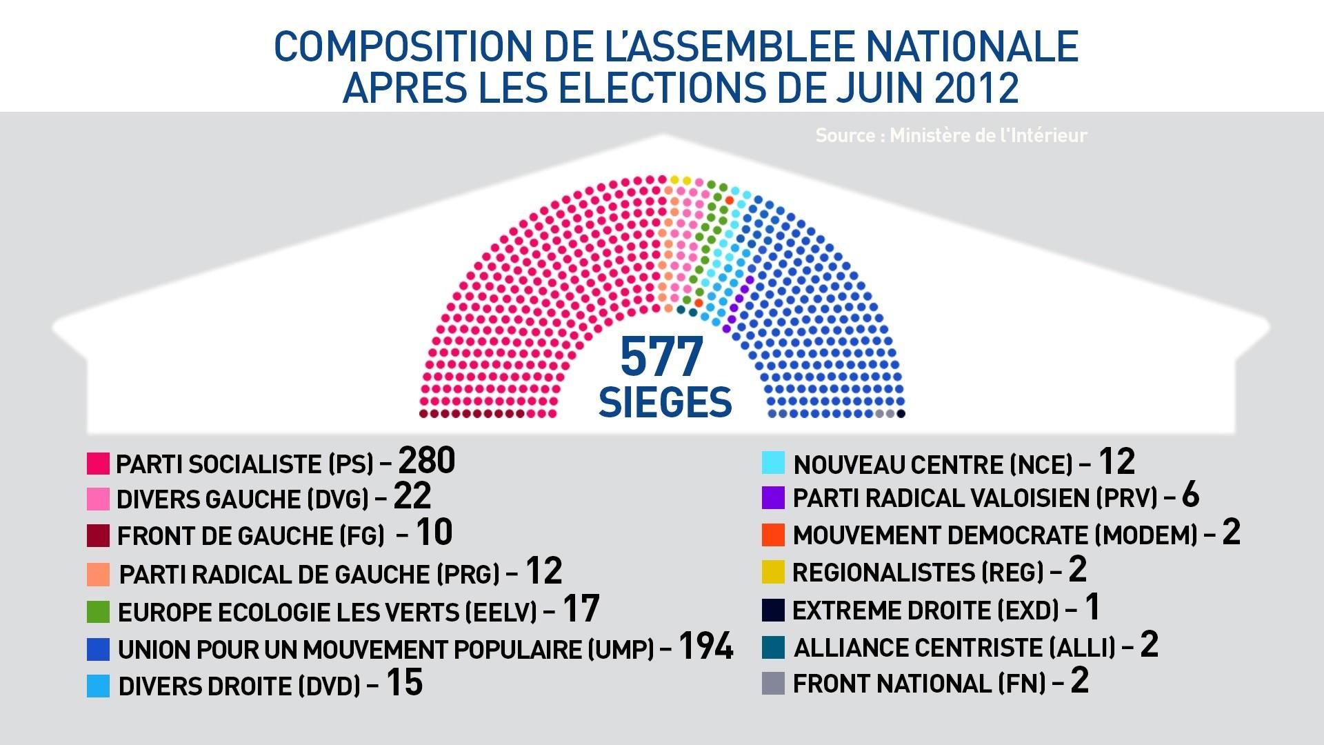 Résultats des différentes élections depuis l'arrivée de François Hollande au pouvoir