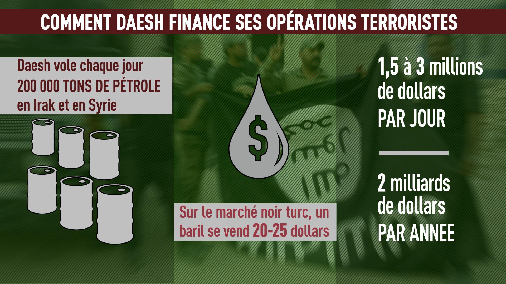 Al-Abadi : «La contrebande de pétrole de Daesh en Turquie menace la souveraineté de l'Irak»