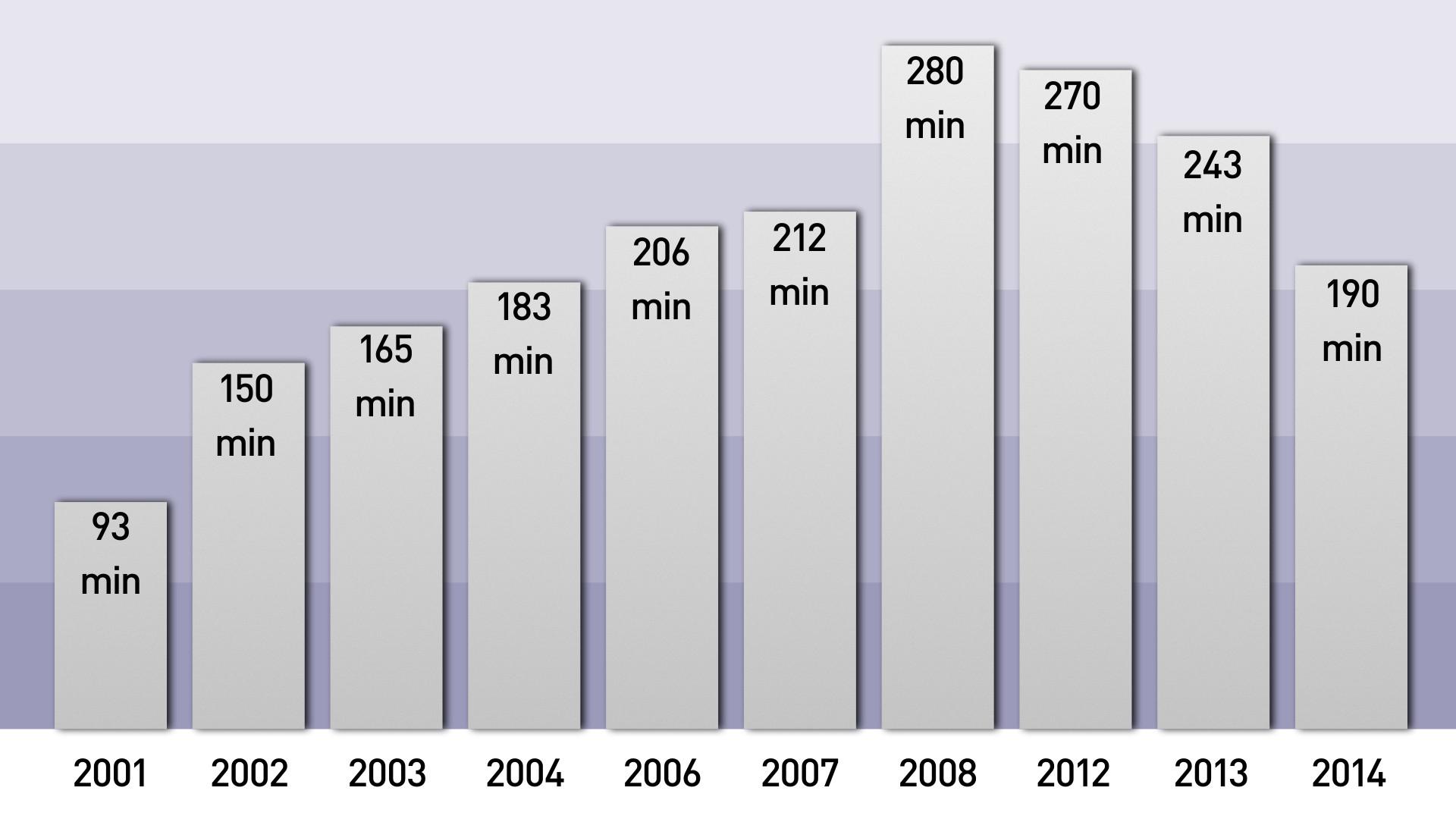La durée des conférences de presse