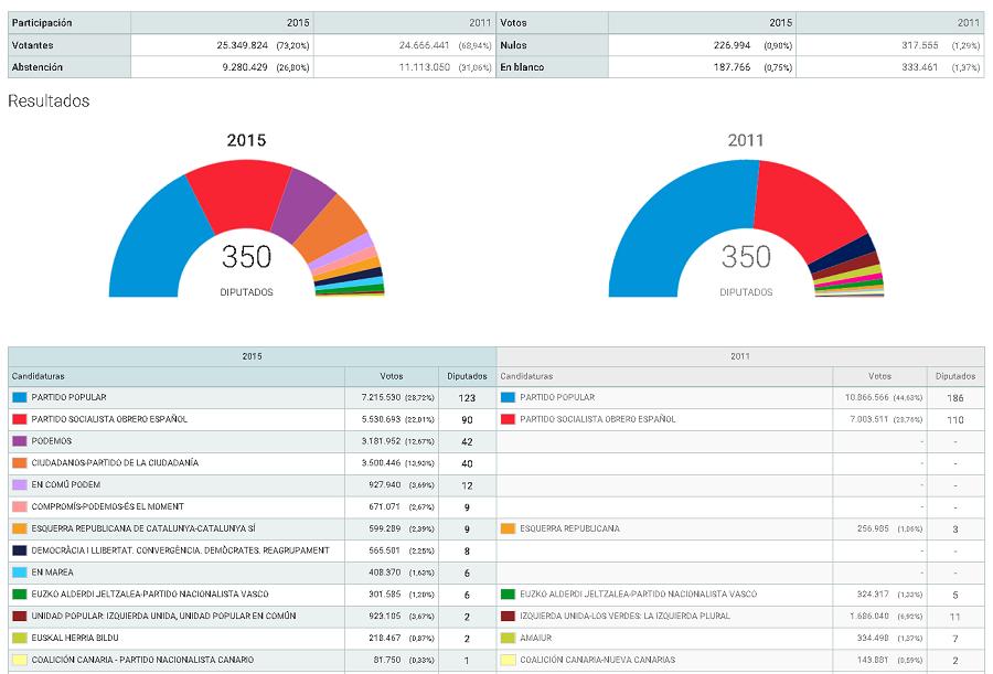 Le bilan des législatives en Espagne, annonce-t-il une nouvelle ère politique pour le pays ?