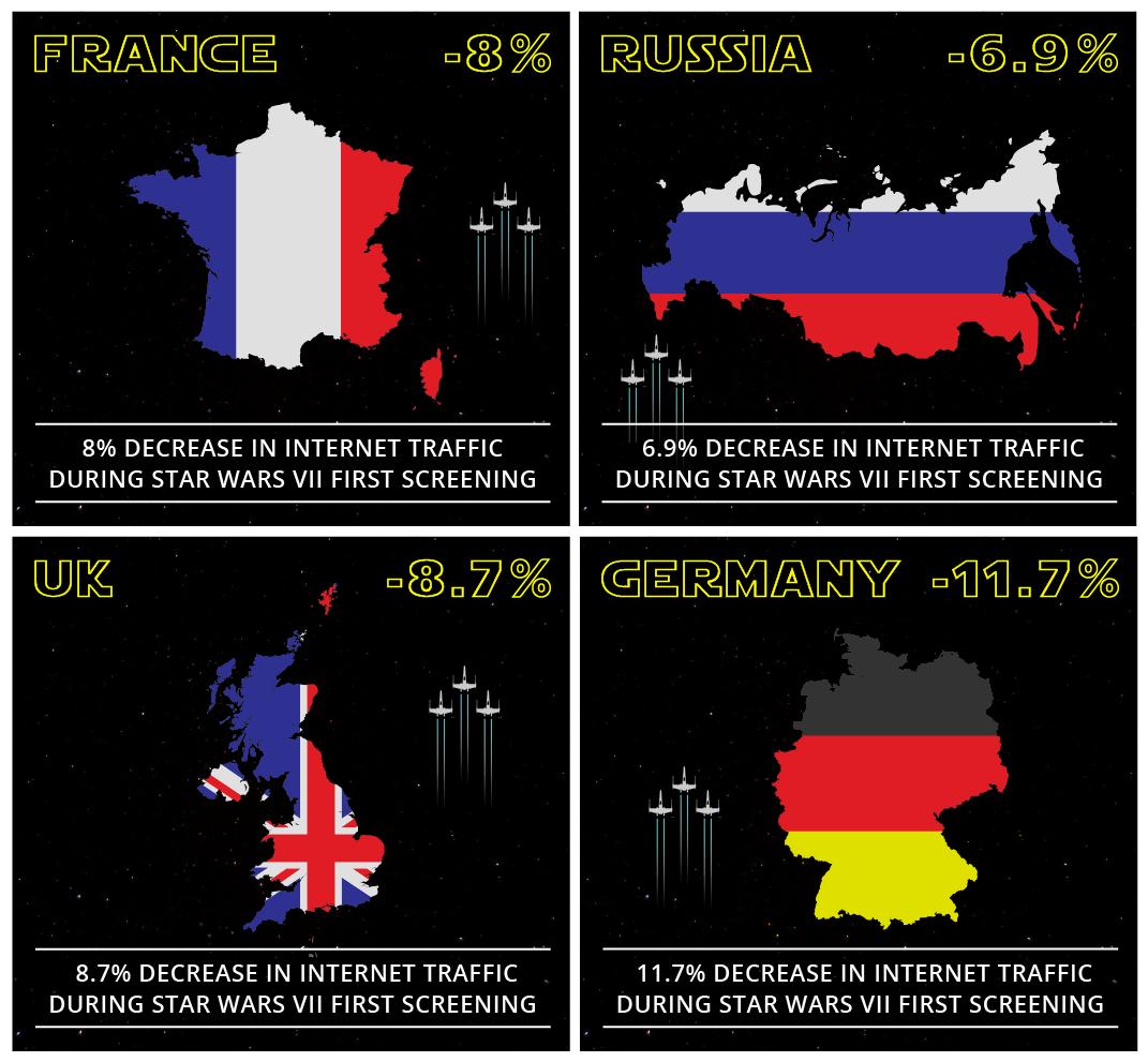 Les différentes baisses du trafic internet