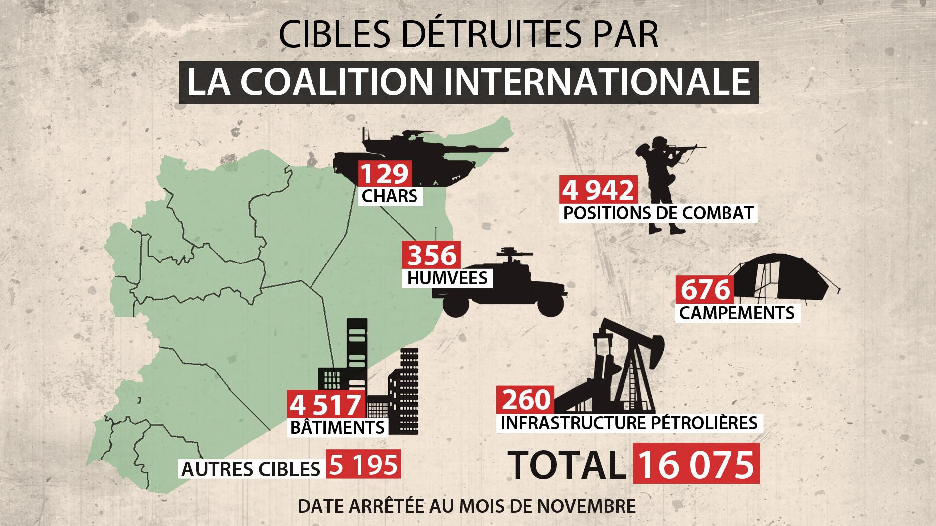 Le récap' : Qui a atteint quoi en Syrie dans sa lutte contre Daesh ?