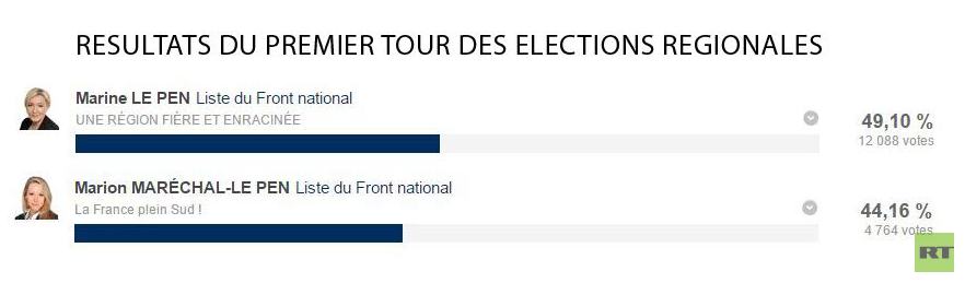 Résultats des listes Front national à Calais et Menton.