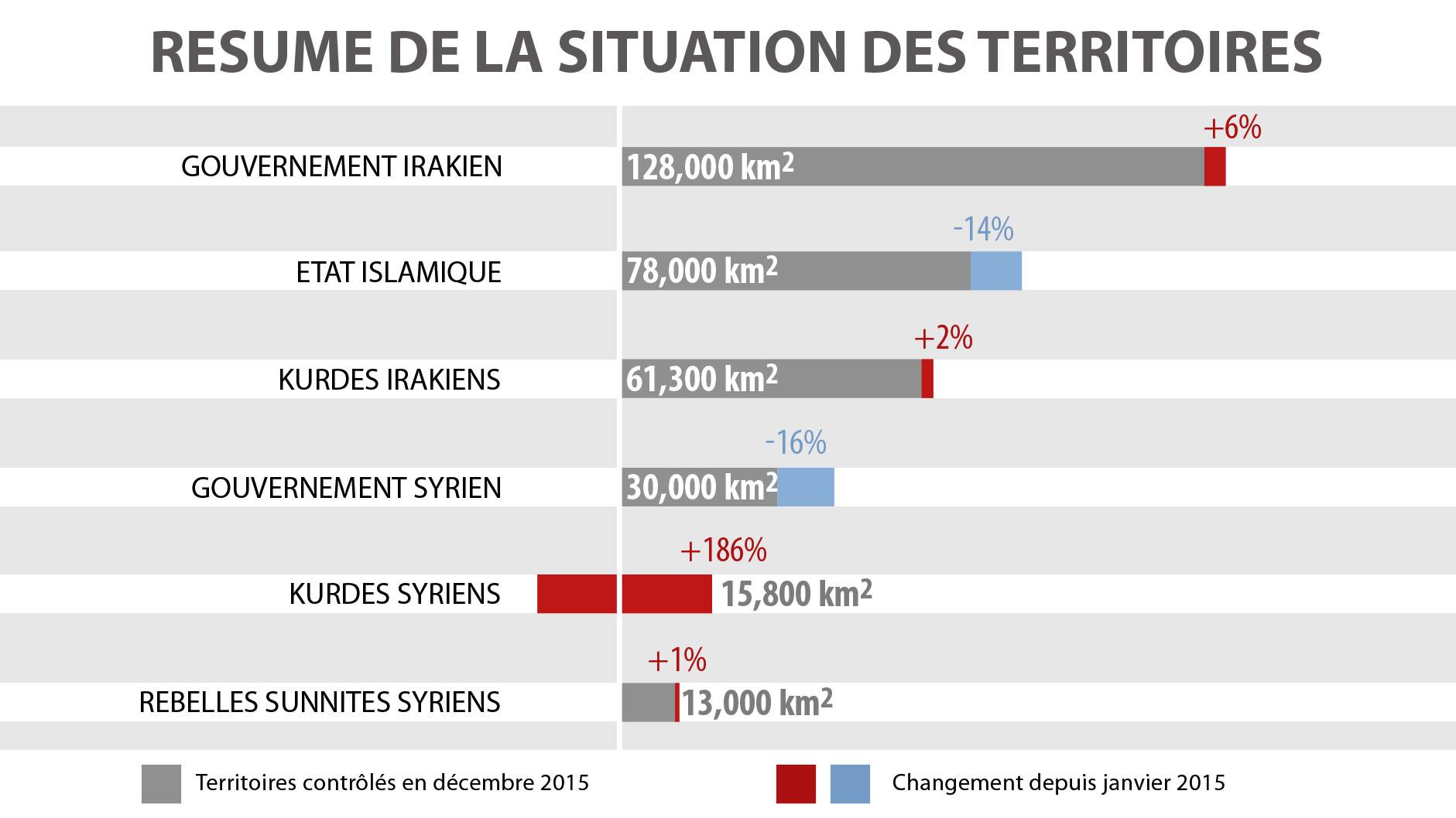 Pertes et gains territoriaux en Irak des différents acteurs (en pourcentages).