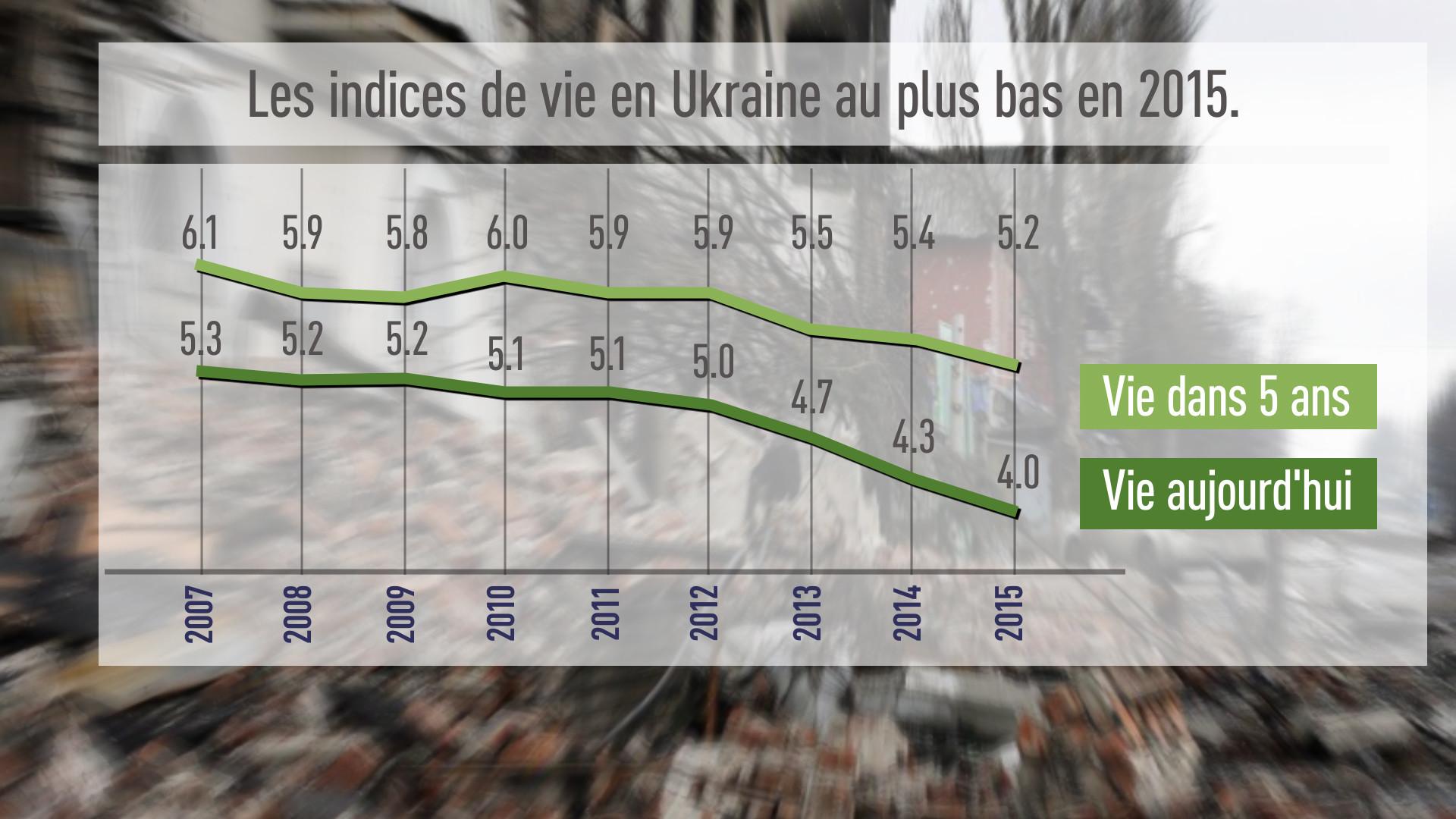 L'«indice de vie» en Ukraine a chuté à son plus bas niveau en 2015