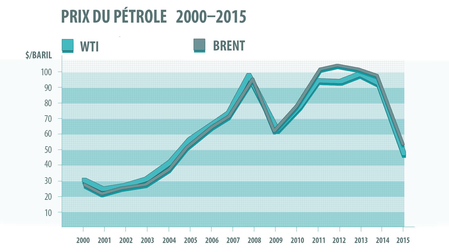 Le baril de Brent tombe sous les 31 dollars pour la première fois depuis 2004