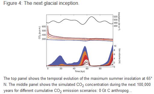 Les émissions humaines de gaz à effet de serre retarderaient la prochaine ère glacière
